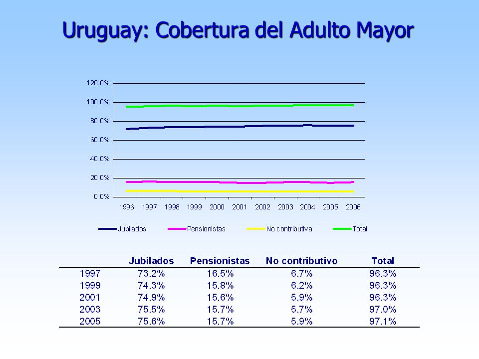 Uruguay: Cobertura del Adulto Mayor