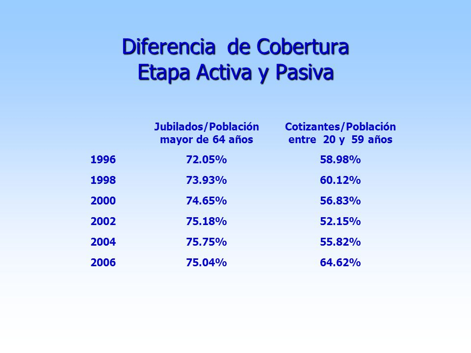 Diferencia de Cobertura Etapa Activa y Pasiva Jubilados/Población mayor de 64 años Cotizantes/Población entre 20 y 59 años 199672.05%58.98% 199873.93%60.12% 200074.65%56.83% 200275.18%52.15% 200475.75%55.82% 200675.04%64.62%