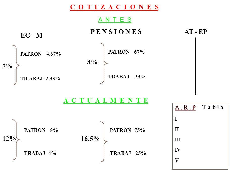 C O T I Z A C I O N E S 7% PATRON 4.67% TR ABAJ 2.33% 8% PATRON 67% TRABAJ 33% A C T U A L M E N T E 12% PATRON 8% TRABAJ 4% 16.5% PATRON 75% TRABAJ 25% A.
