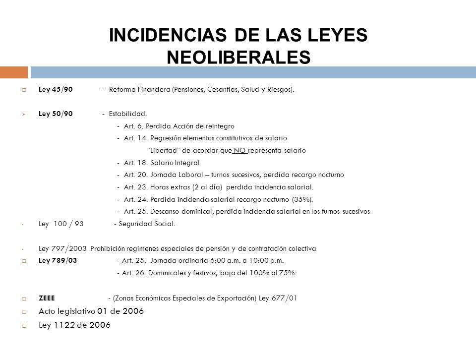 INCIDENCIAS DE LAS LEYES NEOLIBERALES Ley 45/90 - Reforma Financiera (Pensiones, Cesantías, Salud y Riesgos).
