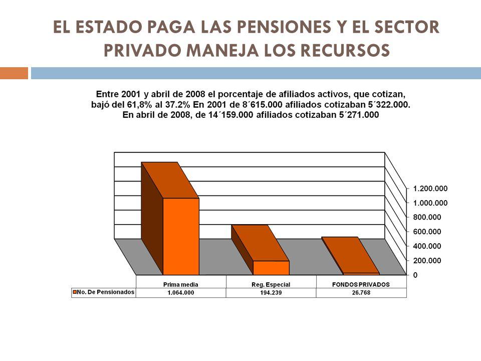 EL ESTADO PAGA LAS PENSIONES Y EL SECTOR PRIVADO MANEJA LOS RECURSOS