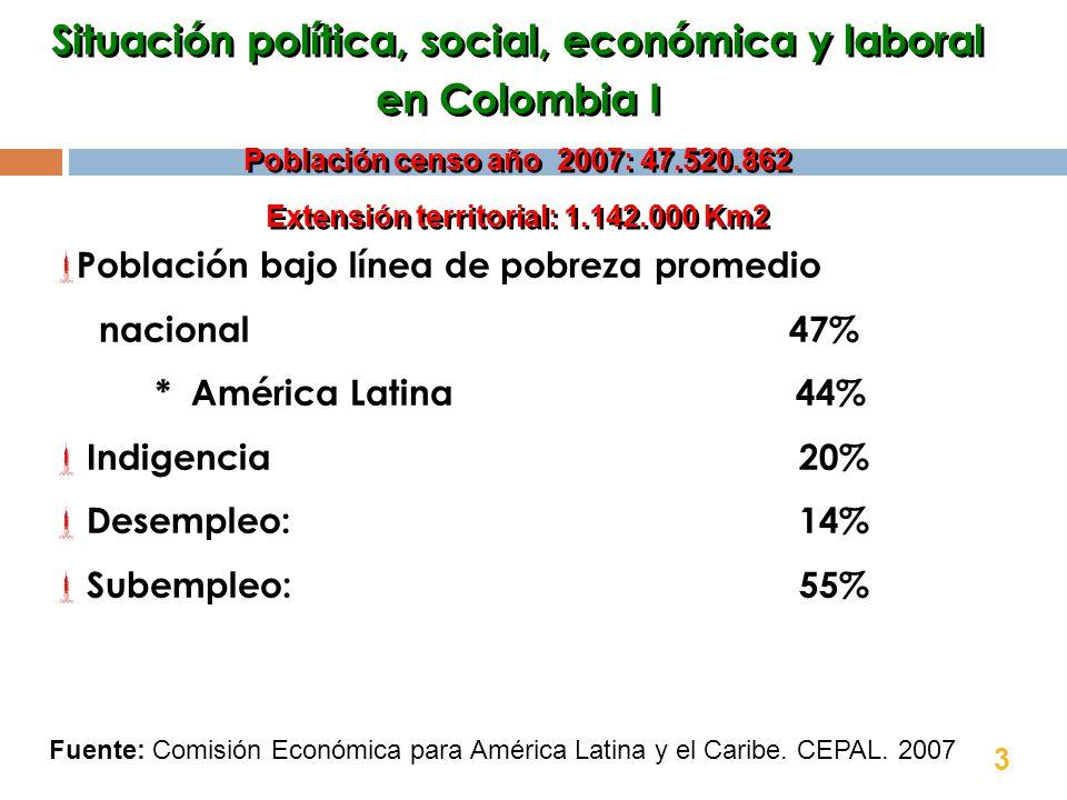 Población bajo línea de pobreza promedio nacional 47% * América Latina 44% Indigencia 20% Desempleo: 14% Subempleo: 55% Situación política, social, económica y laboral en Colombia I Población censo año 2007: 47.520.862 Extensión territorial: 1.142.000 Km2 Situación política, social, económica y laboral en Colombia I Población censo año 2007: 47.520.862 Extensión territorial: 1.142.000 Km2 Fuente: Comisión Económica para América Latina y el Caribe.