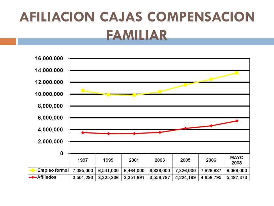 AFILIACION CAJAS COMPENSACION FAMILIAR