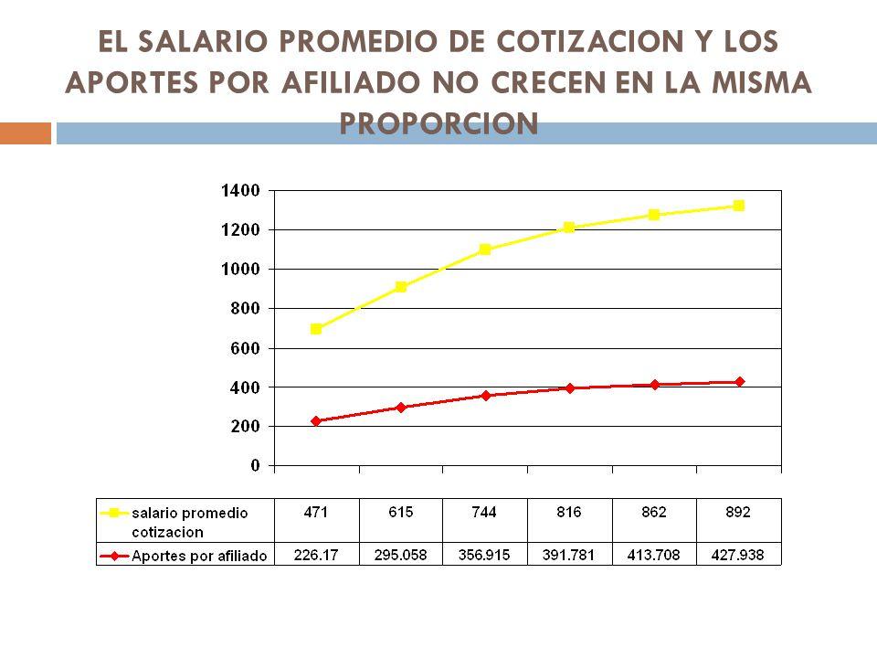 EL SALARIO PROMEDIO DE COTIZACION Y LOS APORTES POR AFILIADO NO CRECEN EN LA MISMA PROPORCION
