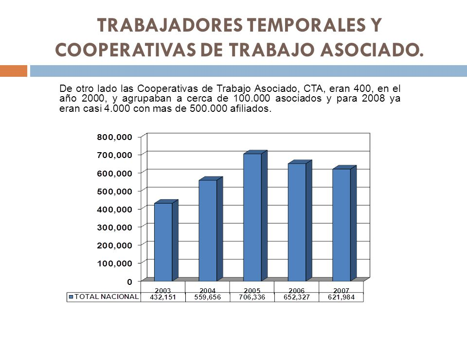 TRABAJADORES TEMPORALES Y COOPERATIVAS DE TRABAJO ASOCIADO.