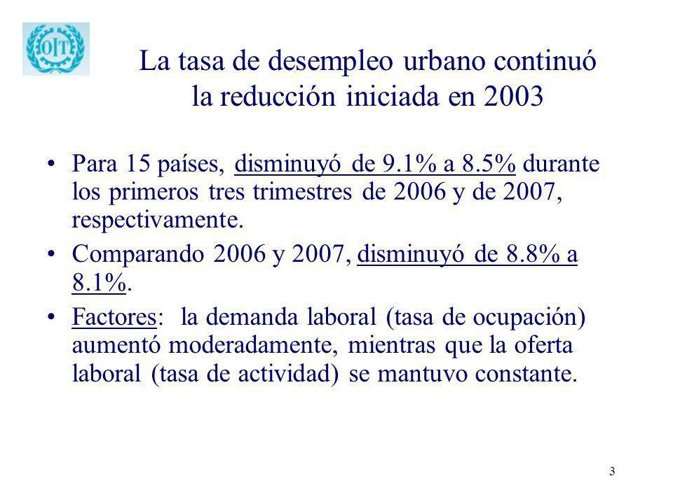 3 La tasa de desempleo urbano continuó la reducción iniciada en 2003 Para 15 países, disminuyó de 9.1% a 8.5% durante los primeros tres trimestres de