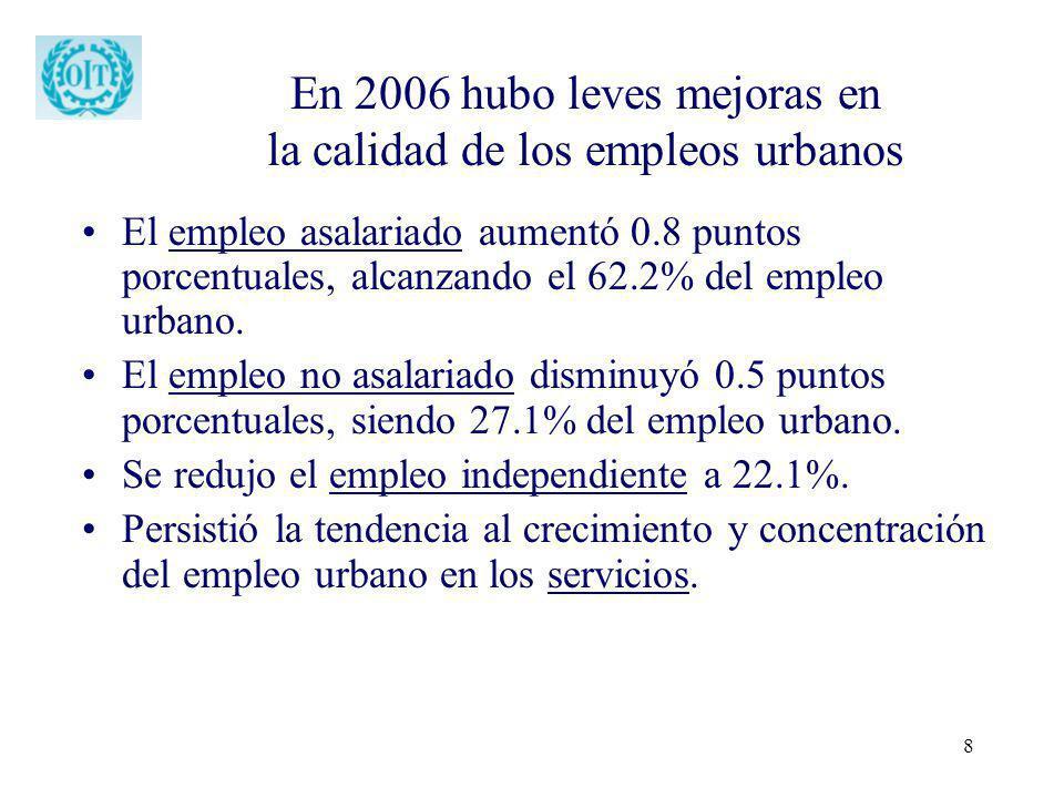 8 En 2006 hubo leves mejoras en la calidad de los empleos urbanos El empleo asalariado aumentó 0.8 puntos porcentuales, alcanzando el 62.2% del empleo