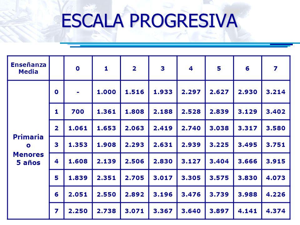 ESCALA PROGRESIVA Enseñanza Media 01234567 Primaria o Menores 5 años 0-1.0001.5161.9332.2972.6272.9303.214 17001.3611.8082.1882.5282.8393.1293.402 21.