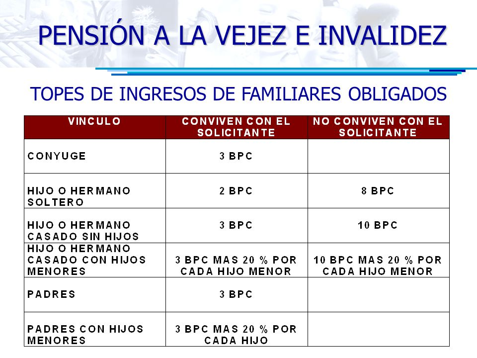 TOPES DE INGRESOS DE FAMILIARES OBLIGADOS