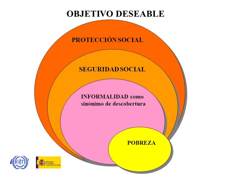 OBJETIVO DESEABLE PROTECCIÓN SOCIAL SEGURIDAD SOCIAL INFORMALIDAD como sinónimo de descobertura POBREZA