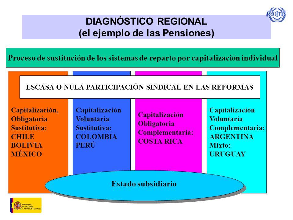 DIAGNÓSTICO REGIONAL (el ejemplo de las Pensiones) Proceso de sustitución de los sistemas de reparto por capitalización individual Capitalización, Obligatoria Sustitutiva: CHILE BOLIVIA MÉXICO Capitalización Voluntaria Sustitutiva: COLOMBIA PERÚ Capitalización Obligatoria Complementaria: COSTA RICA Capítalización Voluntaria Complementaria: ARGENTINA Mixto: URUGUAY Estado subsidiario ESCASA O NULA PARTICIPACIÓN SINDICAL EN LAS REFORMAS