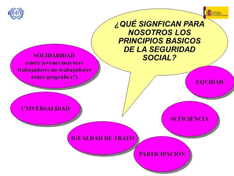 ¿QUÉ SIGNFICAN PARA NOSOTROS LOS PRINCIPIOS BASICOS DE LA SEGURIDAD SOCIAL? SOLIDARIDAD (entre jovenes/mayores trabajadores/no trabajadores zonas geog