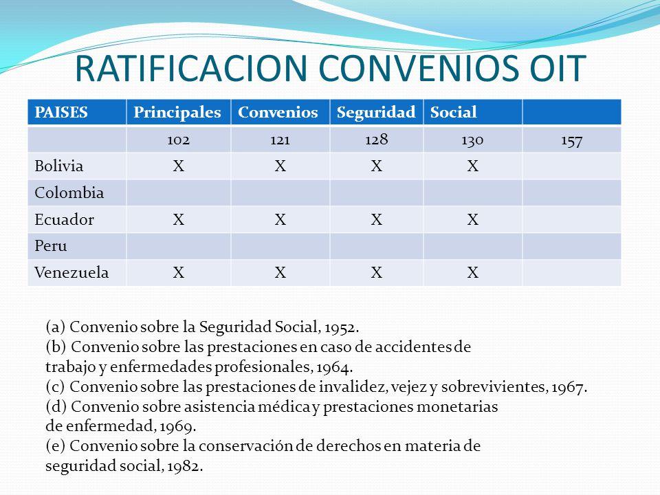RATIFICACION CONVENIOS OIT PAISESPrincipalesConveniosSeguridadSocial 102121128130157 BoliviaXXXX Colombia EcuadorXXXX Peru VenezuelaXXXX (a) Convenio sobre la Seguridad Social, 1952.