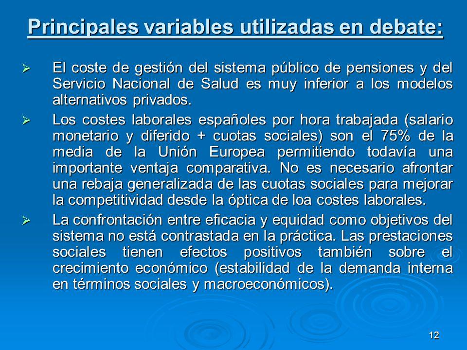 12 Principales variables utilizadas en debate: El coste de gestión del sistema público de pensiones y del Servicio Nacional de Salud es muy inferior a los modelos alternativos privados.