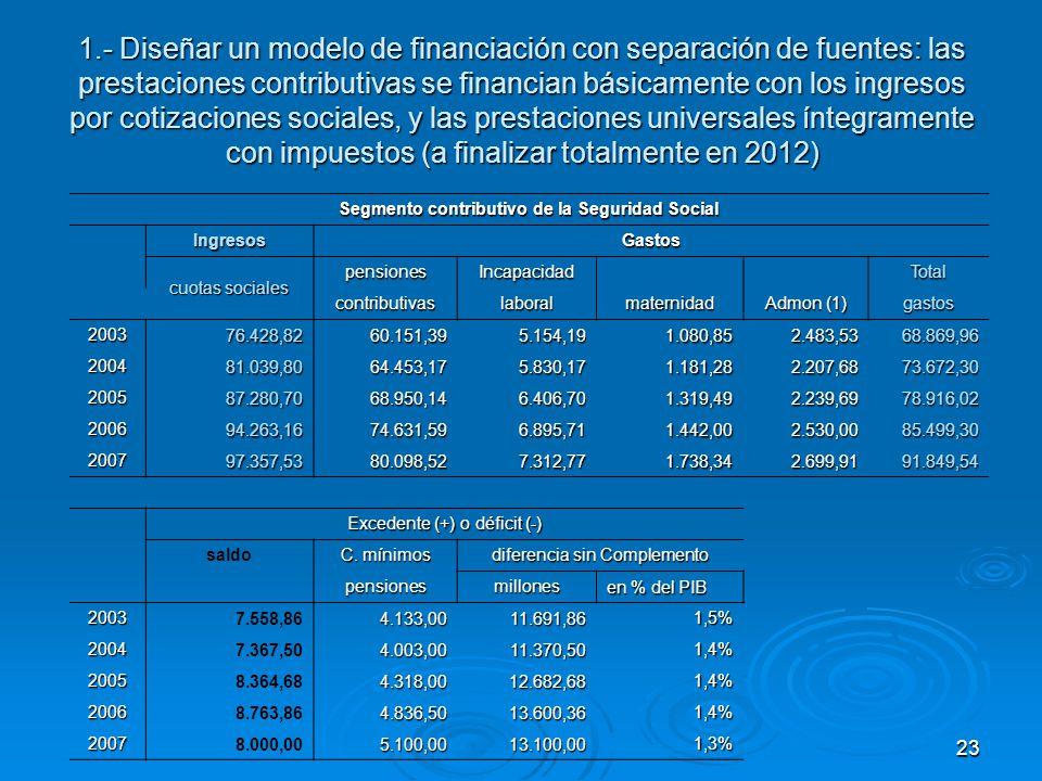 23 1.- Diseñar un modelo de financiación con separación de fuentes: las prestaciones contributivas se financian básicamente con los ingresos por cotizaciones sociales, y las prestaciones universales íntegramente con impuestos (a finalizar totalmente en 2012) Segmento contributivo de la Seguridad Social IngresosGastos cuotas sociales pensionesIncapacidad Total contributivaslaboralmaternidad Admon (1) gastos 2003 76.428,8260.151,395.154,191.080,852.483,5368.869,96 2004 81.039,8064.453,175.830,171.181,282.207,6873.672,30 2005 87.280,7068.950,146.406,701.319,492.239,6978.916,02 2006 94.263,1674.631,596.895,711.442,002.530,0085.499,30 2007 97.357,5380.098,527.312,771.738,342.699,9191.849,54 Excedente (+) o déficit (-) saldo C.