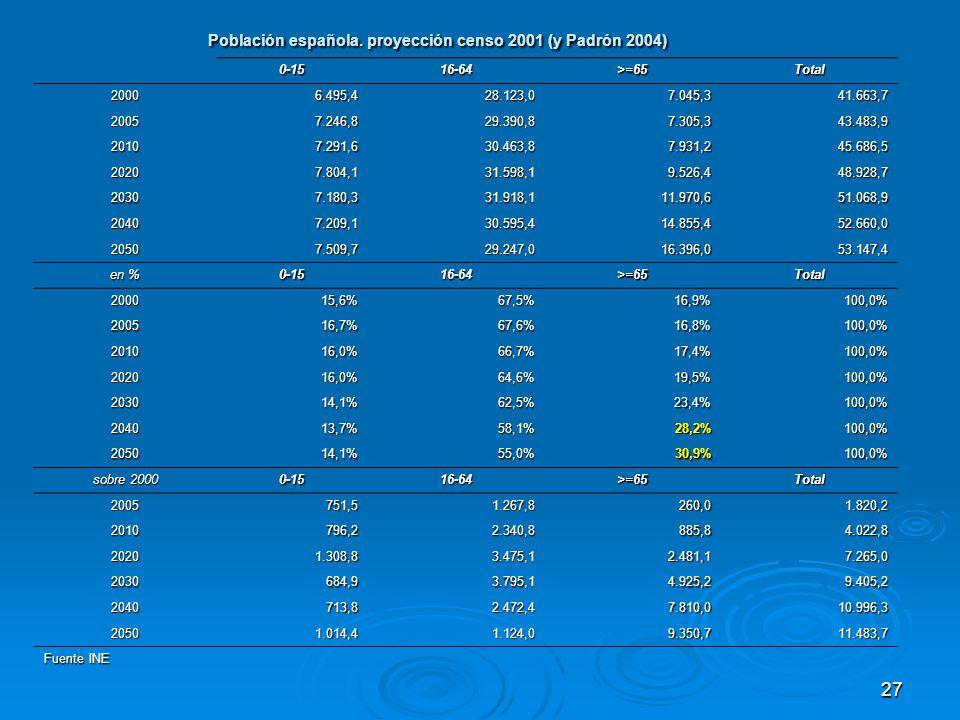 27 Población española.