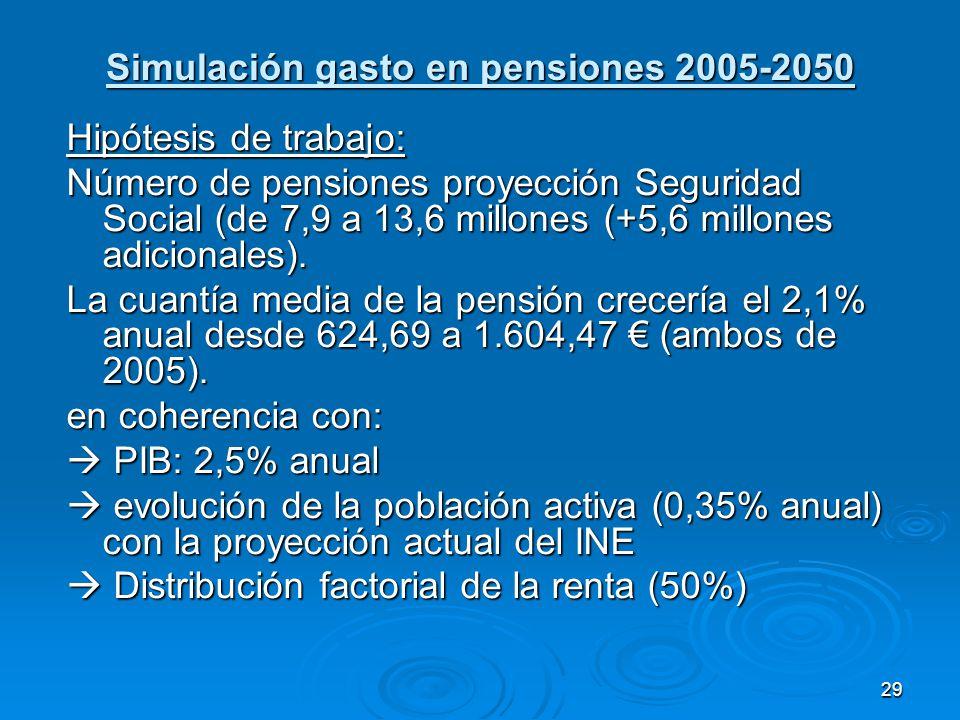 29 Simulación gasto en pensiones 2005-2050 Hipótesis de trabajo: Número de pensiones proyección Seguridad Social (de 7,9 a 13,6 millones (+5,6 millones adicionales).