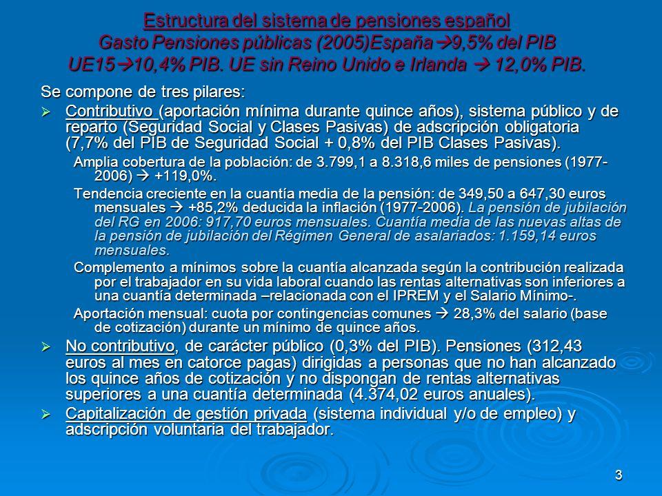 3 Estructura del sistema de pensiones español Gasto Pensiones públicas (2005)España 9,5% del PIB UE15 10,4% PIB.