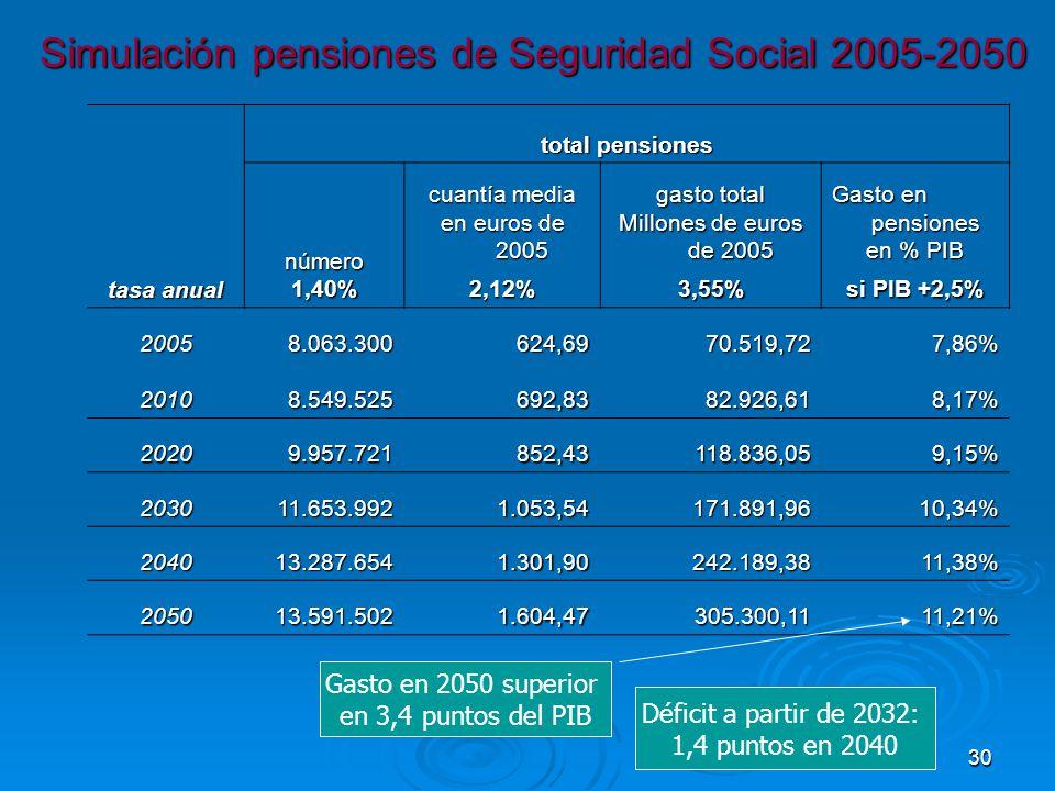 30 Simulación pensiones de Seguridad Social 2005-2050 tasa anual total pensiones número1,40% cuantía media en euros de 2005 gasto total Millones de euros de 2005 Gasto en pensiones en % PIB 2,12%3,55% si PIB +2,5% 20058.063.300624,6970.519,727,86% 20108.549.525692,8382.926,618,17% 20209.957.721852,43118.836,059,15% 203011.653.9921.053,54171.891,9610,34% 204013.287.6541.301,90242.189,3811,38% 205013.591.5021.604,47305.300,1111,21% Gasto en 2050 superior en 3,4 puntos del PIB Déficit a partir de 2032: 1,4 puntos en 2040
