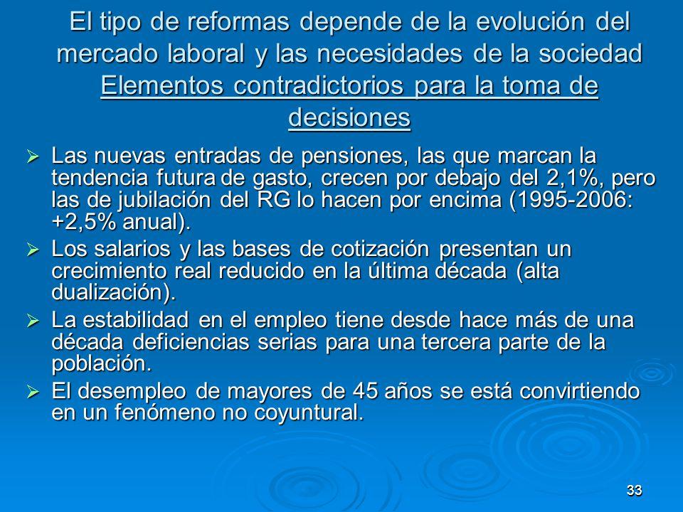 3333 El tipo de reformas depende de la evolución del mercado laboral y las necesidades de la sociedad Elementos contradictorios para la toma de decisiones Las nuevas entradas de pensiones, las que marcan la tendencia futura de gasto, crecen por debajo del 2,1%, pero las de jubilación del RG lo hacen por encima (1995-2006: +2,5% anual).