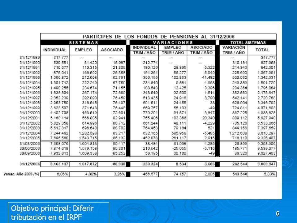 5 Objetivo principal: Diferir tributación en el IRPF