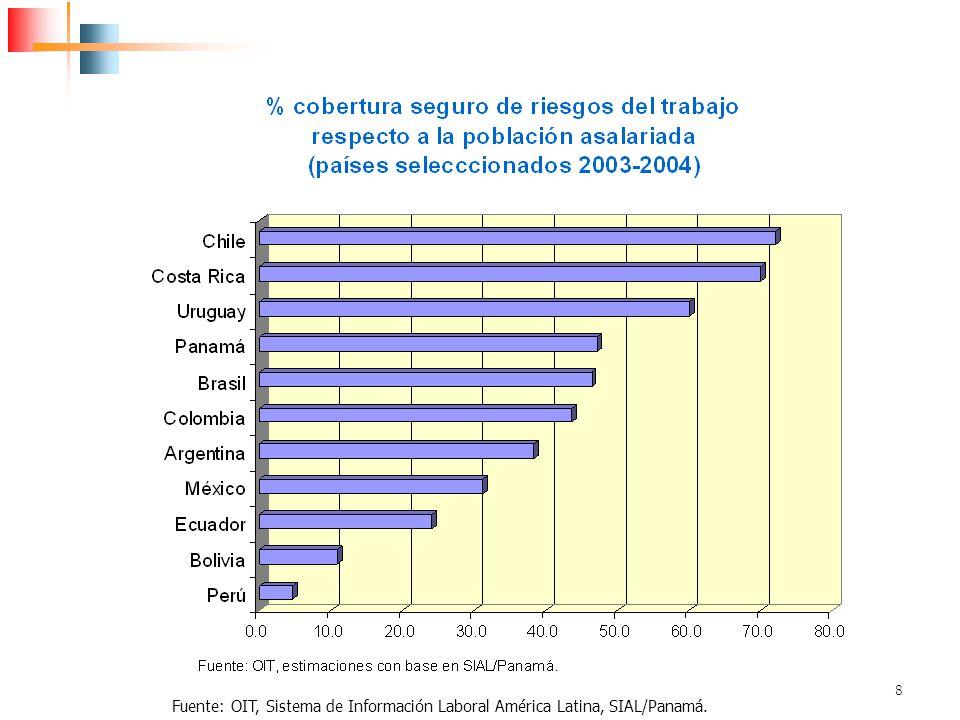 8 Fuente: OIT, Sistema de Información Laboral América Latina, SIAL/Panamá.