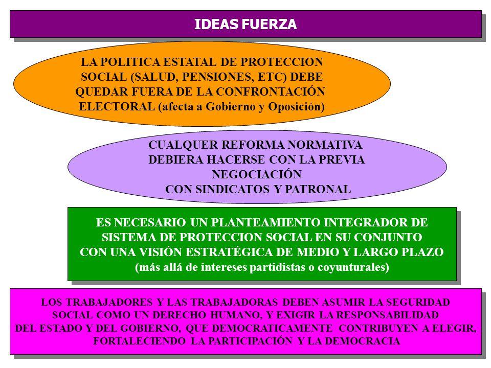 IDEAS FUERZA LA POLITICA ESTATAL DE PROTECCION SOCIAL (SALUD, PENSIONES, ETC) DEBE QUEDAR FUERA DE LA CONFRONTACIÓN ELECTORAL (afecta a Gobierno y Oposición) ES NECESARIO UN PLANTEAMIENTO INTEGRADOR DE SISTEMA DE PROTECCION SOCIAL EN SU CONJUNTO CON UNA VISIÓN ESTRATÉGICA DE MEDIO Y LARGO PLAZO (más allá de intereses partidistas o coyunturales) ES NECESARIO UN PLANTEAMIENTO INTEGRADOR DE SISTEMA DE PROTECCION SOCIAL EN SU CONJUNTO CON UNA VISIÓN ESTRATÉGICA DE MEDIO Y LARGO PLAZO (más allá de intereses partidistas o coyunturales) LOS TRABAJADORES Y LAS TRABAJADORAS DEBEN ASUMIR LA SEGURIDAD SOCIAL COMO UN DERECHO HUMANO, Y EXIGIR LA RESPONSABILIDAD DEL ESTADO Y DEL GOBIERNO, QUE DEMOCRATICAMENTE CONTRIBUYEN A ELEGIR, FORTALECIENDO LA PARTICIPACIÓN Y LA DEMOCRACIA LOS TRABAJADORES Y LAS TRABAJADORAS DEBEN ASUMIR LA SEGURIDAD SOCIAL COMO UN DERECHO HUMANO, Y EXIGIR LA RESPONSABILIDAD DEL ESTADO Y DEL GOBIERNO, QUE DEMOCRATICAMENTE CONTRIBUYEN A ELEGIR, FORTALECIENDO LA PARTICIPACIÓN Y LA DEMOCRACIA CUALQUER REFORMA NORMATIVA DEBIERA HACERSE CON LA PREVIA NEGOCIACIÓN CON SINDICATOS Y PATRONAL