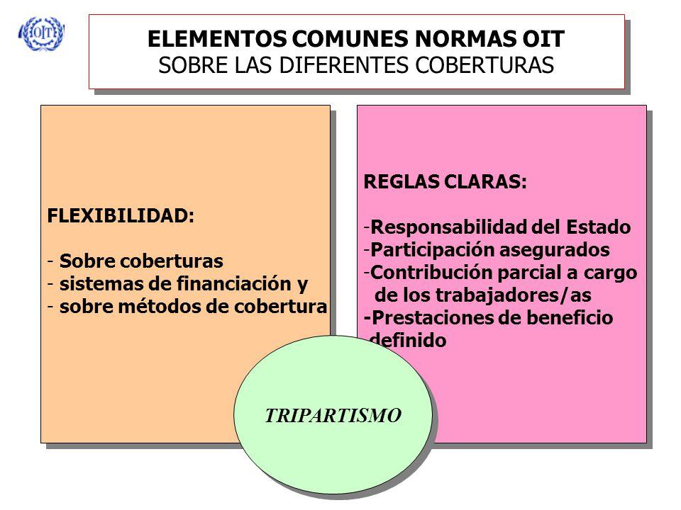 ELEMENTOS COMUNES NORMAS OIT SOBRE LAS DIFERENTES COBERTURAS FLEXIBILIDAD: - Sobre coberturas - sistemas de financiación y - sobre métodos de cobertura FLEXIBILIDAD: - Sobre coberturas - sistemas de financiación y - sobre métodos de cobertura REGLAS CLARAS: -Responsabilidad del Estado -Participación asegurados -Contribución parcial a cargo de los trabajadores/as -Prestaciones de beneficio definido REGLAS CLARAS: -Responsabilidad del Estado -Participación asegurados -Contribución parcial a cargo de los trabajadores/as -Prestaciones de beneficio definido TRIPARTISMO