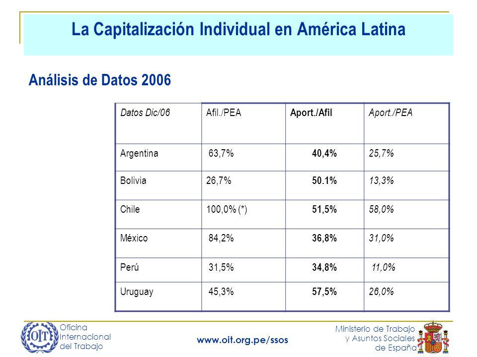 Oficina Internacional del Trabajo Ministerio de Trabajo y Asuntos Sociales de España www.oit.org.pe/ssos La Capitalización Individual en América Latina Análisis de Datos 2006 Datos Dic/06 Afil./PEA Aport./Afil Aport./PEA Argentina 63,7% 40,4% 25,7% Bolivia26,7% 50.1% 13,3% Chile100,0% (*) 51,5% 58,0% México 84,2% 36,8% 31,0% Perú 31,5% 34,8% 11,0% Uruguay 45,3% 57,5% 26,0%