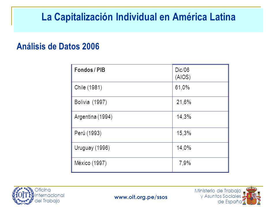 Oficina Internacional del Trabajo Ministerio de Trabajo y Asuntos Sociales de España www.oit.org.pe/ssos La Capitalización Individual en América Latina Análisis de Datos 2006 Fondos / PIB Dic/06 (AIOS) Chile (1981)61,0% Bolivia (1997) 21,6% Argentina (1994) 14,3% Perú (1993) 15,3% Uruguay (1996) 14,0% México (1997) 7,9%