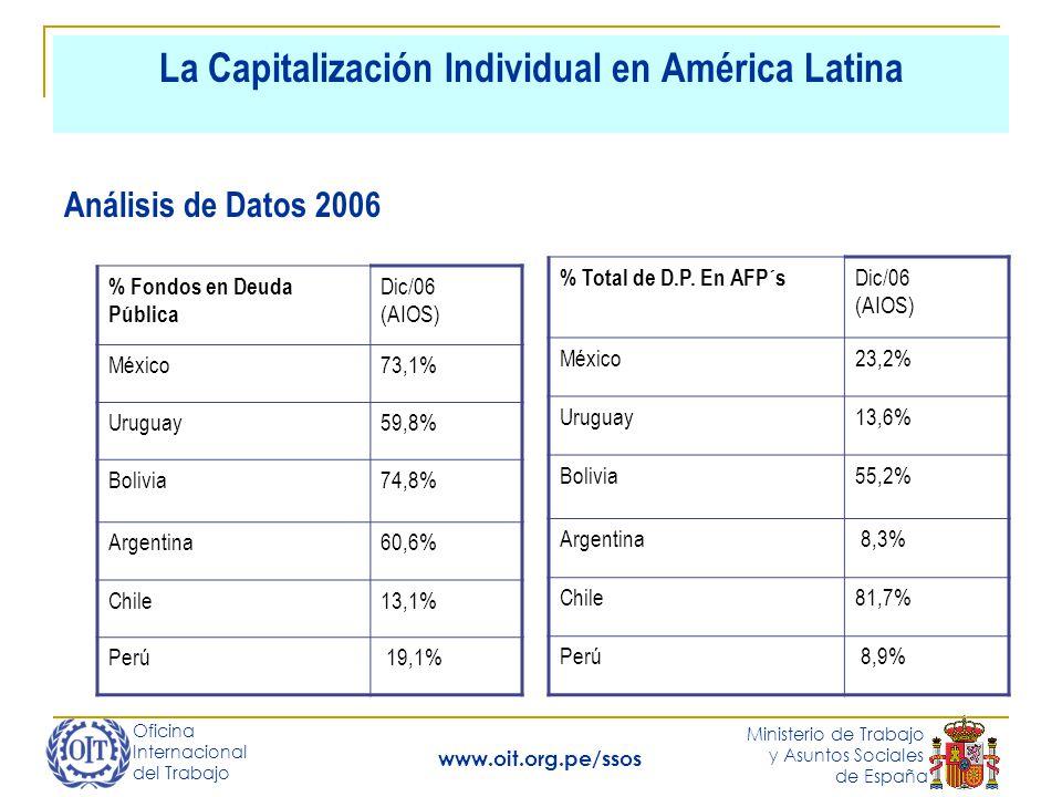 Oficina Internacional del Trabajo Ministerio de Trabajo y Asuntos Sociales de España www.oit.org.pe/ssos La Capitalización Individual en América Latina % Fondos en Deuda Pública Dic/06 (AIOS) México73,1% Uruguay59,8% Bolivia74,8% Argentina60,6% Chile13,1% Perú 19,1% Análisis de Datos 2006 % Total de D.P.
