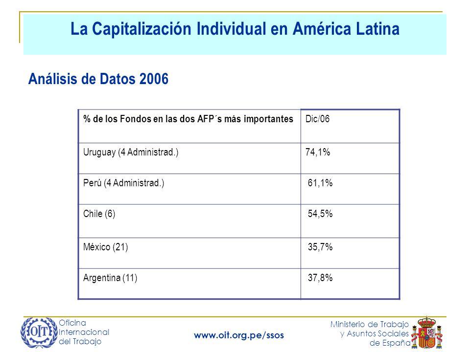 Oficina Internacional del Trabajo Ministerio de Trabajo y Asuntos Sociales de España www.oit.org.pe/ssos La Capitalización Individual en América Latina Análisis de Datos 2006 % de los Fondos en las dos AFP´s más importantes Dic/06 Uruguay (4 Administrad.)74,1% Perú (4 Administrad.) 61,1% Chile (6) 54,5% México (21) 35,7% Argentina (11) 37,8%