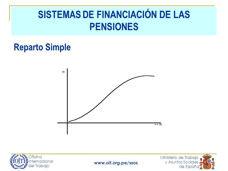 Oficina Internacional del Trabajo Ministerio de Trabajo y Asuntos Sociales de España www.oit.org.pe/ssos SISTEMAS DE FINANCIACIÓN DE LAS PENSIONES Reparto Simple