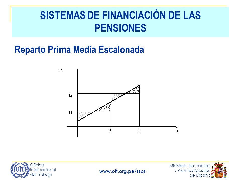 Oficina Internacional del Trabajo Ministerio de Trabajo y Asuntos Sociales de España www.oit.org.pe/ssos SISTEMAS DE FINANCIACIÓN DE LAS PENSIONES Reparto Prima Media Escalonada