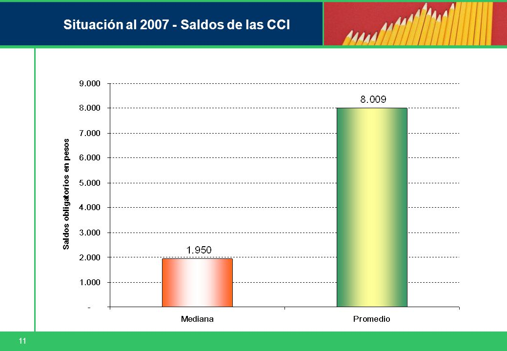 11 Situación al 2007 - Saldos de las CCI