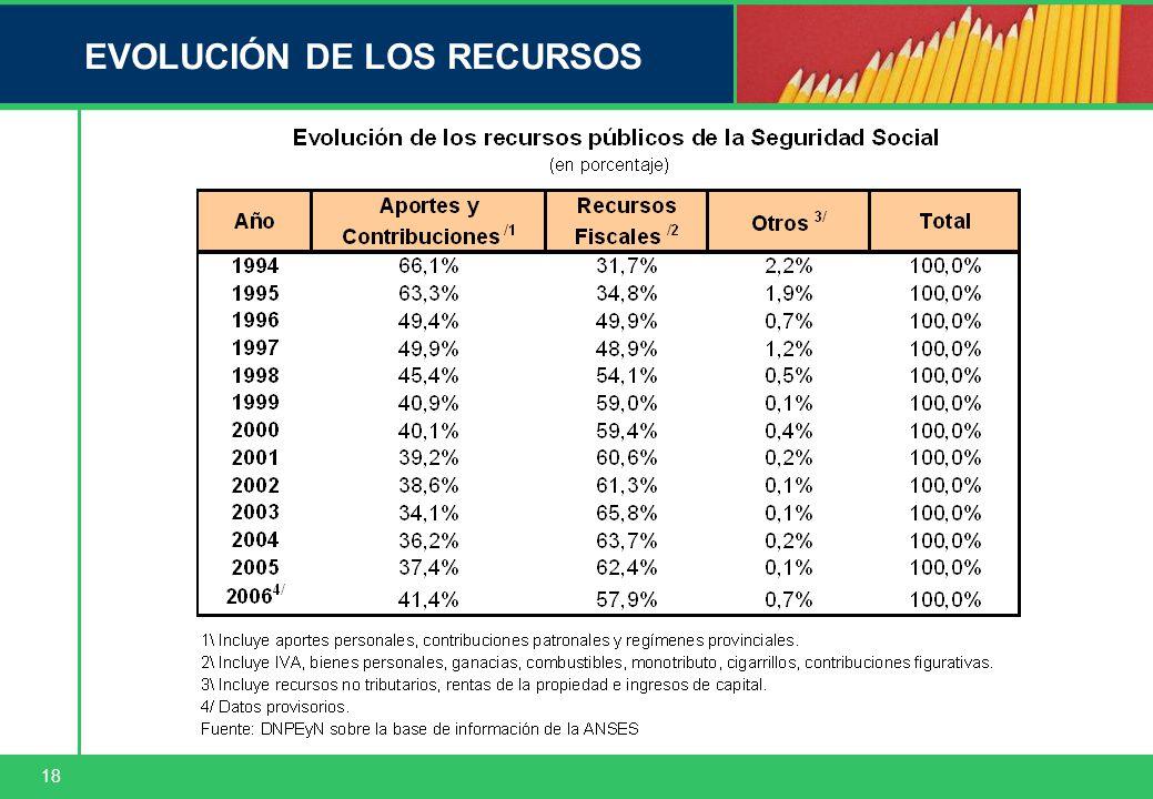 18 EVOLUCIÓN DE LOS RECURSOS