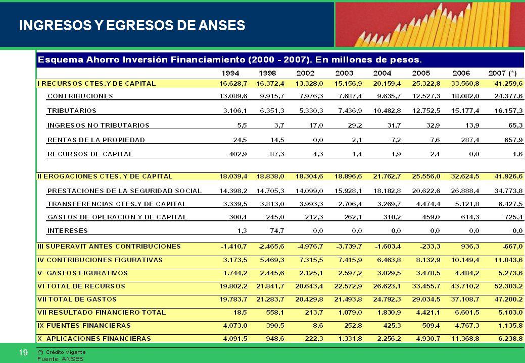 19 INGRESOS Y EGRESOS DE ANSES