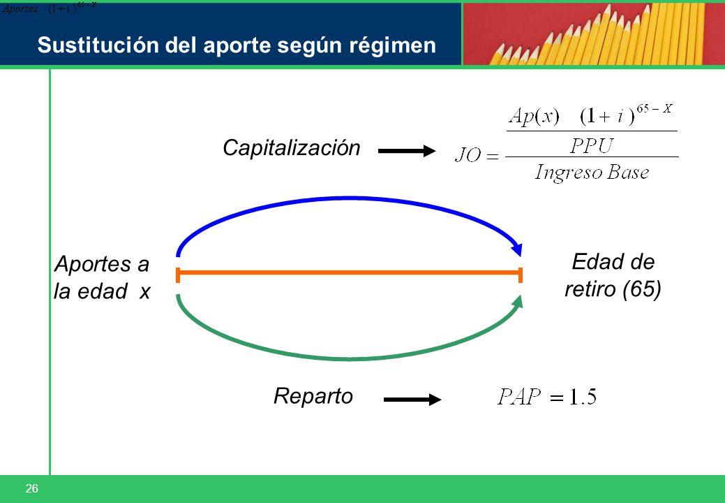 26 Sustitución del aporte según régimen Aportes a la edad x Edad de retiro (65) Capitalización Reparto