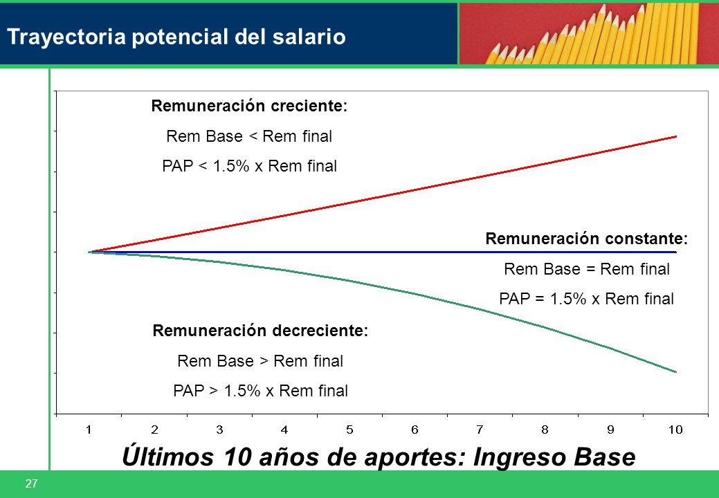 27 Trayectoria potencial del salario Hombre Remuneración decreciente: Rem Base > Rem final PAP > 1.5% x Rem final Remuneración creciente: Rem Base < Rem final PAP < 1.5% x Rem final Remuneración constante: Rem Base = Rem final PAP = 1.5% x Rem final Últimos 10 años de aportes: Ingreso Base
