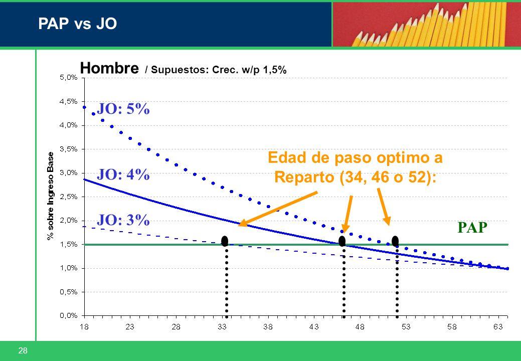 28 PAP vs JO Edad de paso optimo a Reparto (34, 46 o 52): PAP Hombre / Supuestos: Crec.