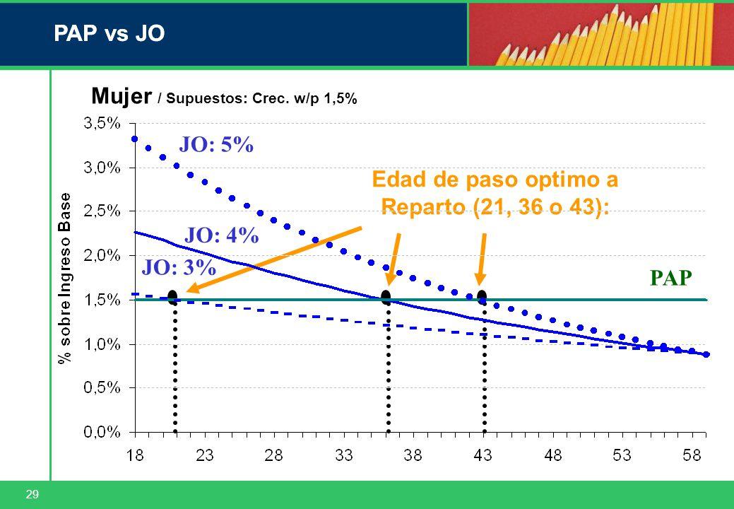 29 PAP vs JO Edad de paso optimo a Reparto (21, 36 o 43): PAP Mujer / Supuestos: Crec.