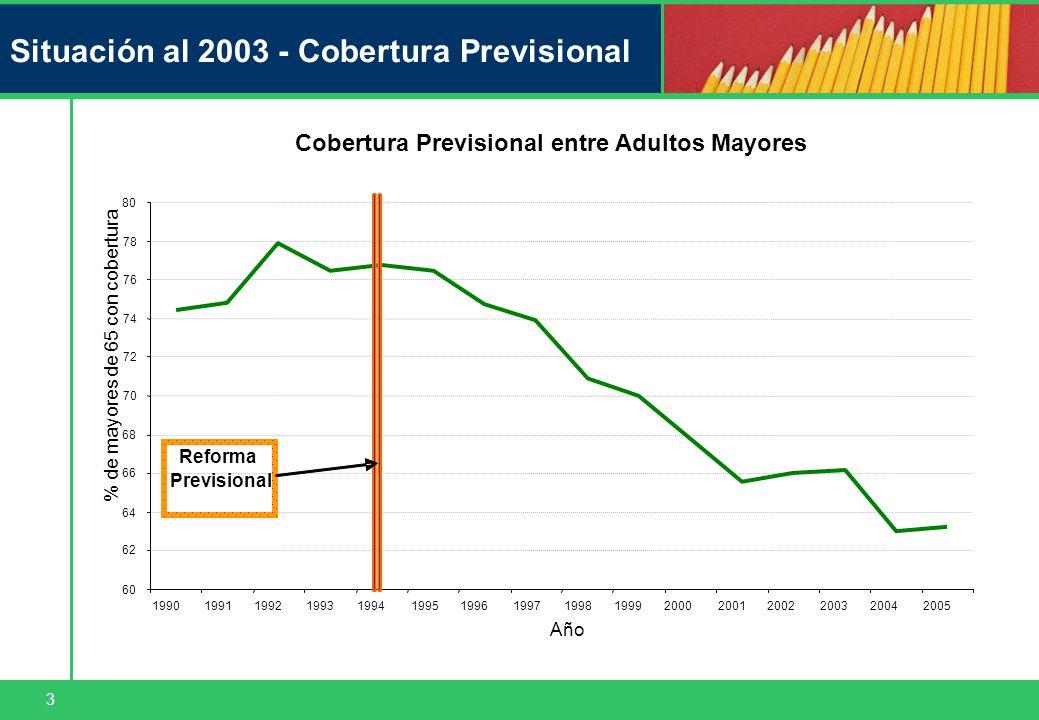3 Situación al 2003 - Cobertura Previsional Cobertura Previsional entre Adultos Mayores 60 62 64 66 68 70 72 74 76 78 80 1990199119921993199419951996199719981999200020012002200320042005 Año % de mayores de 65 con cobertura Reforma Previsional