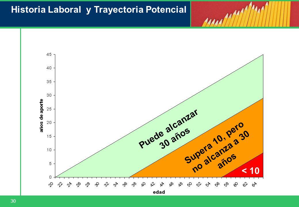 30 Historia Laboral y Trayectoria Potencial Puede alcanzar 30 años Supera 10, pero no alcanza a 30 años < 10 Hombre