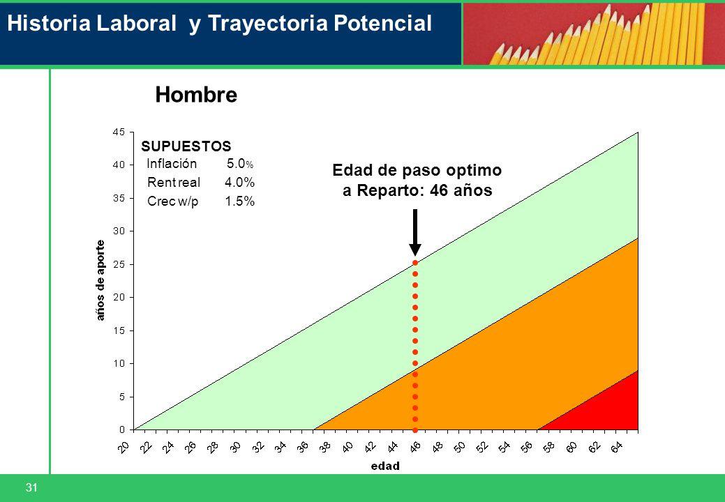 31 Historia Laboral y Trayectoria Potencial Hombre SUPUESTOS Inflación5.0 % Rent real4.0% Crec w/p1.5% Edad de paso optimo a Reparto: 46 años