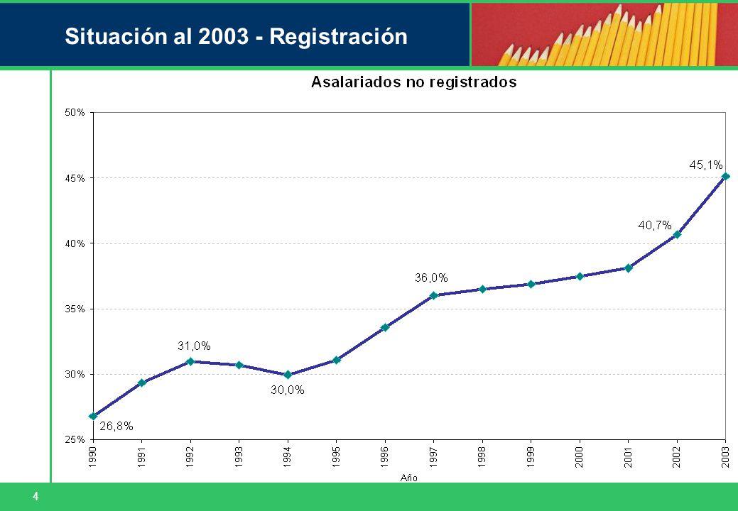 4 Situación al 2003 - Registración