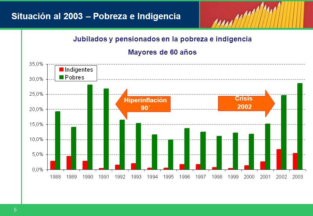5 Situación al 2003 – Pobreza e Indigencia Jubilados y pensionados en la pobreza e indigencia Mayores de 60 años Hiperinflación 90´ Crisis 2002