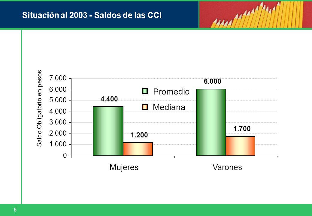 6 Situación al 2003 - Saldos de las CCI 0 1.000 2.000 3.000 4.000 5.000 6.000 7.000 MujeresVarones Saldo Obligatorio en pesos