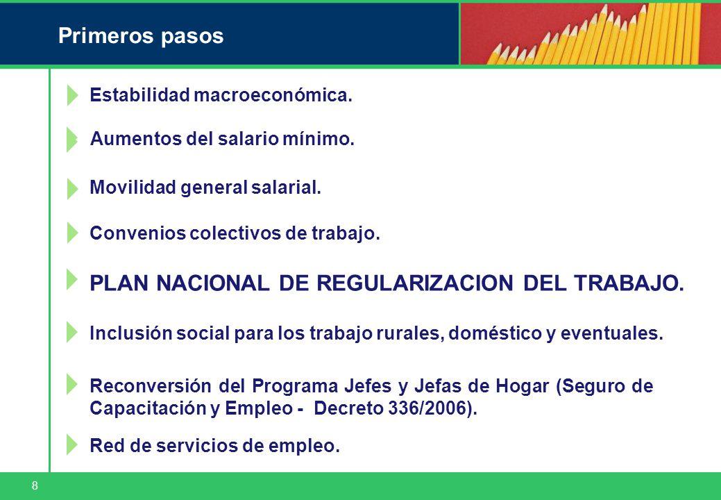 8 Primeros pasos Estabilidad macroeconómica. Movilidad general salarial.