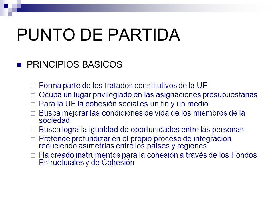 PUNTO DE PARTIDA PRINCIPIOS BASICOS Forma parte de los tratados constitutivos de la UE Ocupa un lugar privilegiado en las asignaciones presupuestarias