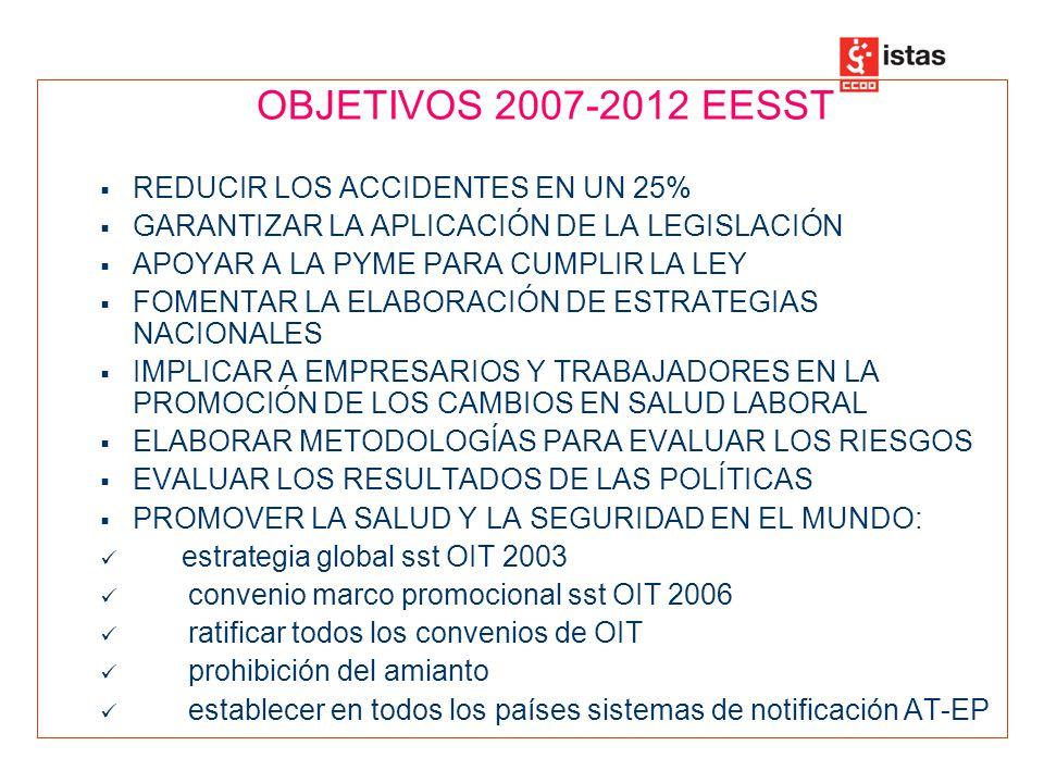OBJETIVOS 2007-2012 EESST REDUCIR LOS ACCIDENTES EN UN 25% GARANTIZAR LA APLICACIÓN DE LA LEGISLACIÓN APOYAR A LA PYME PARA CUMPLIR LA LEY FOMENTAR LA